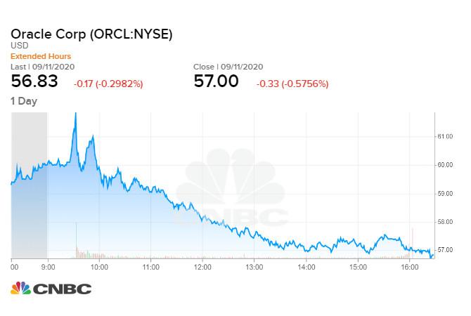 Oracle tăng 3,8% trước giờ giao dịch, chốt phiên 11/09 giảm nhẹ