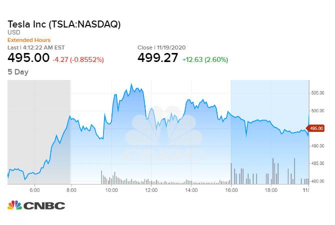 Tesla đã tăng lên mức cao kỷ lục mới vào phiên tối qua