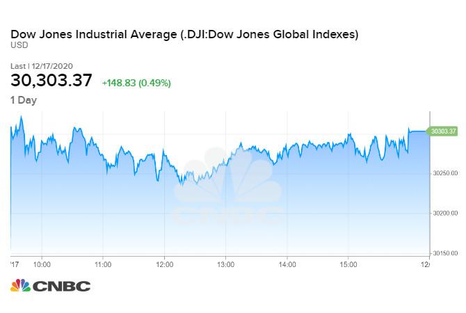 Diễn biến chỉ số Dow Jones phiên 17/12/2020