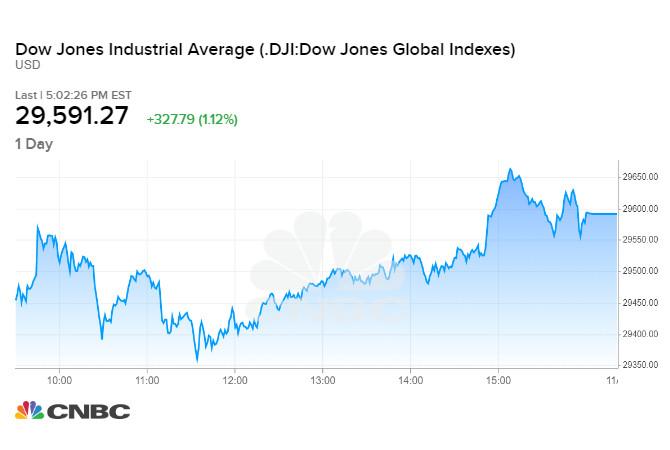 Dow Jones 23/11/2020 tích cực sau tin Yellen được Biden chỉ định làm Bộ trưởng Tài chính Mỹ