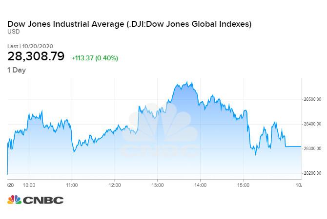 Chỉ số Dow Jones tăng 113,37 điểm sau phiên tối qua