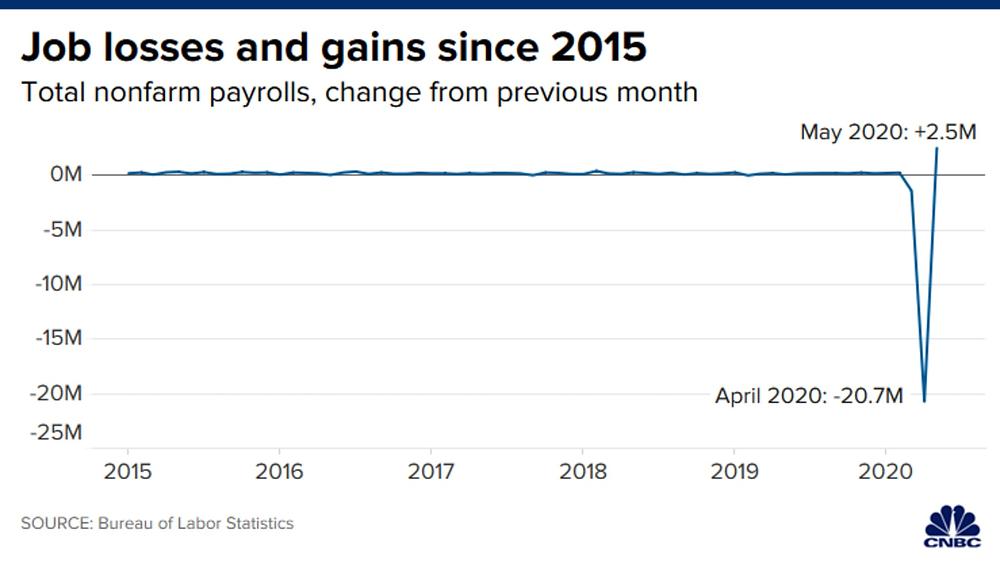 Mỹ tạo ra 2,5 triệu việc làm trong tháng 5 qua