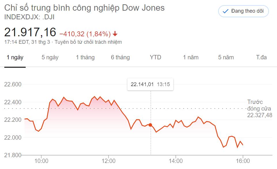 Diễn biến chỉ số Dow Jones phiên 31/03/2020