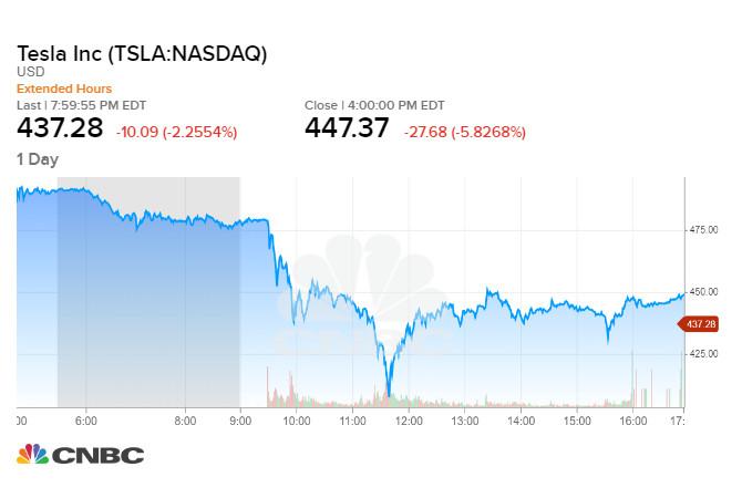 Tesla giảm gần 6% trong phiên 02/09 tối qua