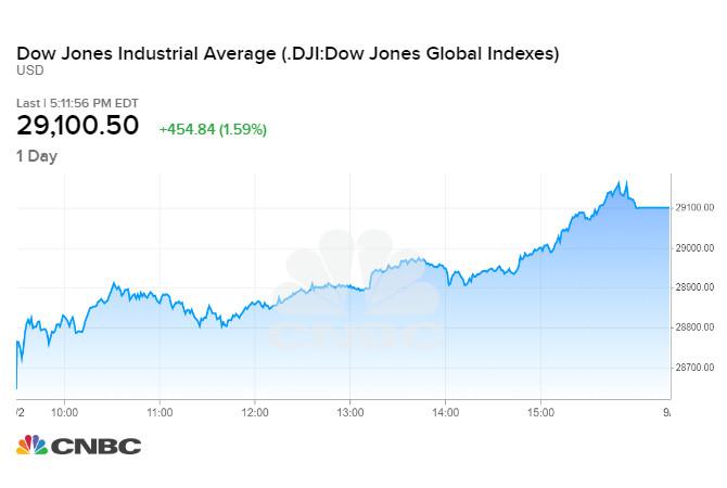 Diễn biến chỉ số Dow Jones phiên 02/09 tối qua