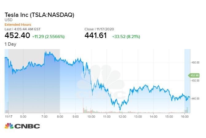 Tesla tăng mạnh sau tin được đưa vào nhóm chỉ số S&P 500