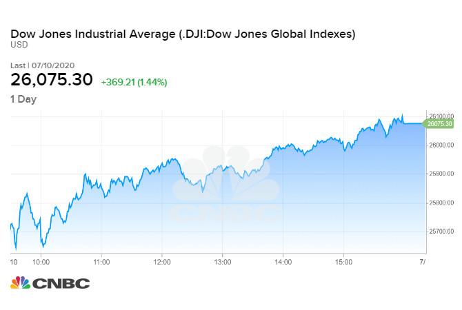Diễn biến chỉ số Dow Jones phiên cuối tuần qua 10/07