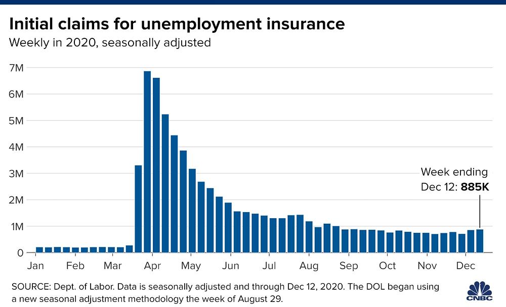 Số đơn xin trợ cấp thất nghiệp Mỹ là 885.000 trong tuần kết thúc ngày 12/12/2020