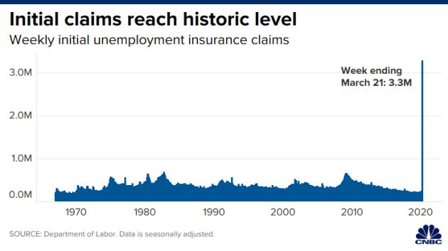 Số đơn xin trợ cấp thất nghiệp trong tuần vừa qua