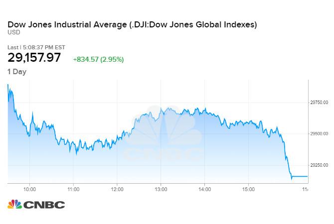 Dow Jones tăng mạnh sau thông tin vaccine Covid-19 hiệu quả trên 90%
