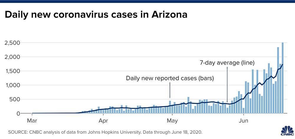 Thống kê số ca nhiễm corona mới mỗi ngày tại Arizona