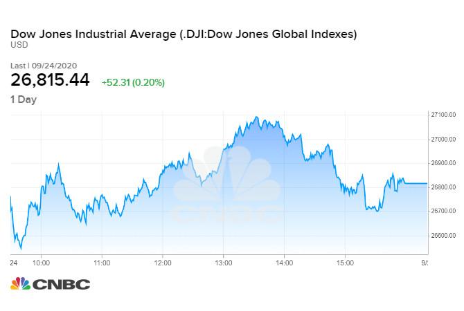 Diễn biến chỉ số Dow Jones phiên 24/09 tối qua