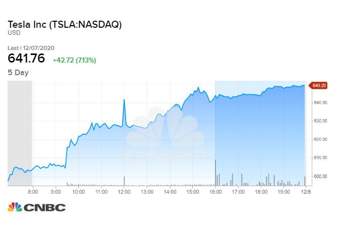 Tesla tăng hơn 7% sau phiên 07/12/2020