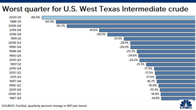 WTI giảm hơn 66% trong quý I/2020