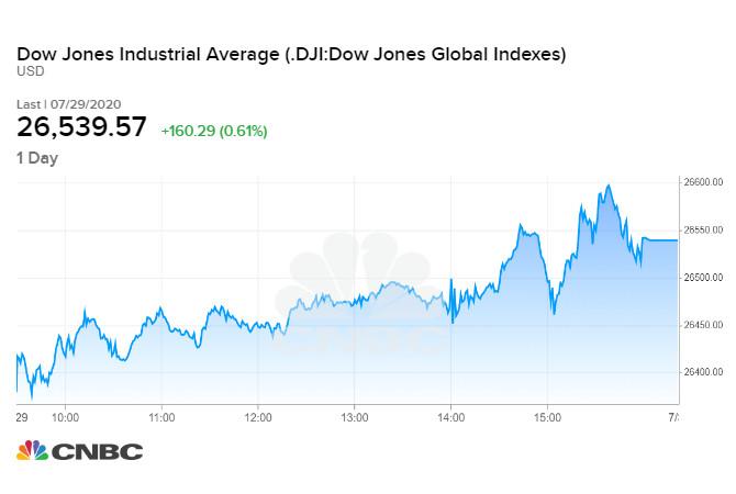 Diễn biến chỉ số Dow Jones phiên tối qua 29/07