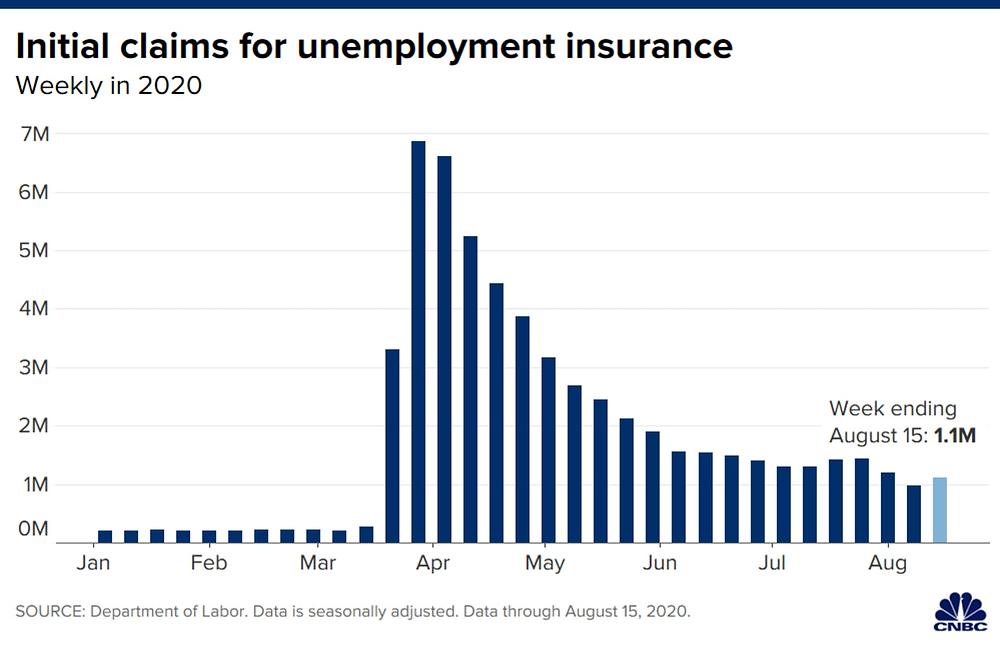 Số liệu thất nghiệp của Mỹ vượt mốc 1 triệu tính đến tuần kết thúc ngày 15/08