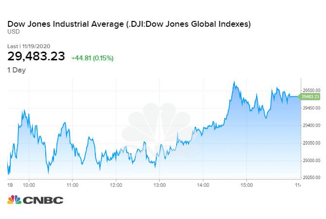 Chỉ số Dow Jones tăng nhẹ sau phiên tối qua