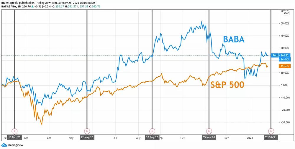 Đồ thị giá cổ phiếu Alibaba so với S&P 500
