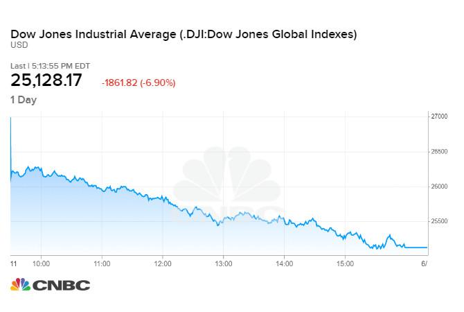 Diễn biến chỉ số Dow Jones phiên 11/06/2020
