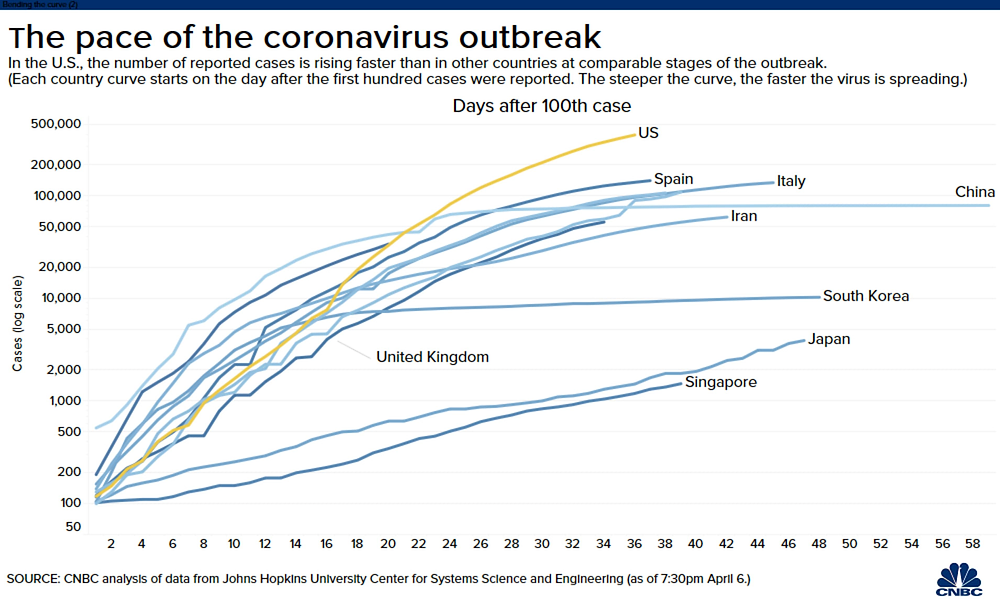 Tổng số ca nhiễm trên toàn cầu đã vượt mốc 1.000.000