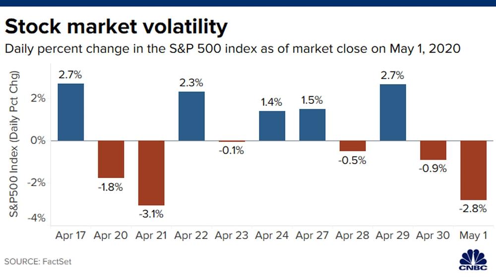 Diễn biến chỉ số S&P 500 trong 10 phiên gần đây