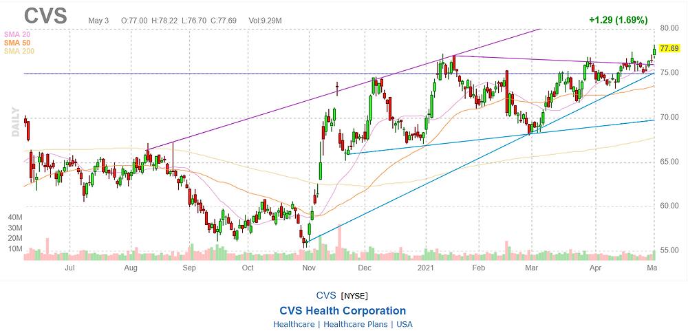 Diễn biến giá của CVS Health Corporation trong 1 năm qua