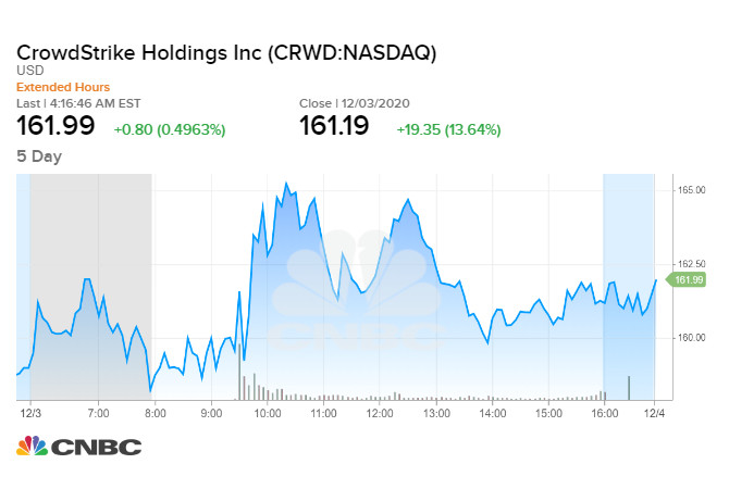 CrowdStrike tăng hơn 12 % sau công bố doanh thu kỷ lục
