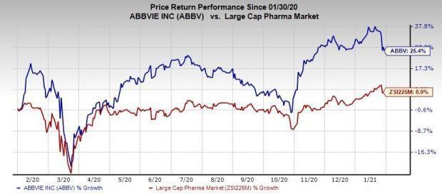 Giá cổ phiếu AbbVie đã vượt trội hơn gần 20% so với các công ty lớn trong cùng lĩnh vực