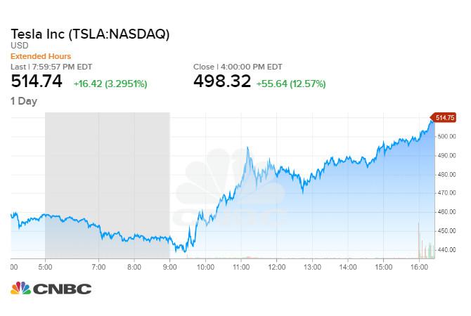 Tesla tăng 12,6% trong phiên đầu tiên sau khi chia tách