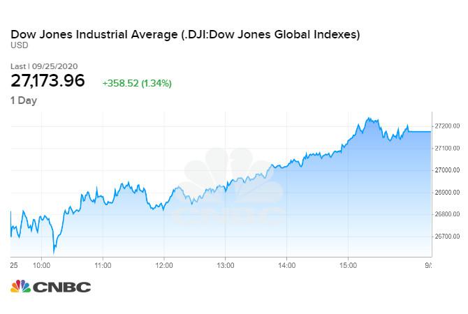 Chỉ số Dow Jones phiên 25/09 cuối tuần qua
