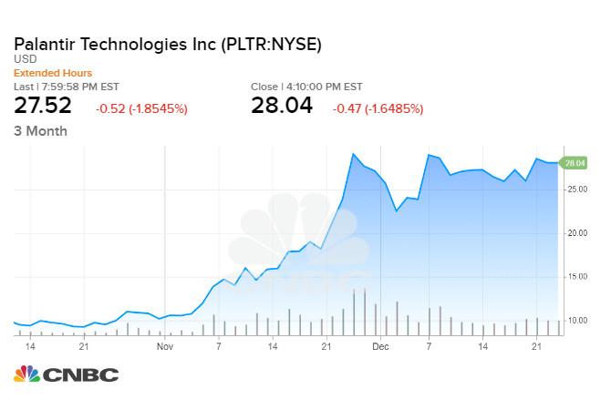 Giá cổ phiếu Palantir - công ty dữ liệu cũng tăng mạnh sau khi IPO