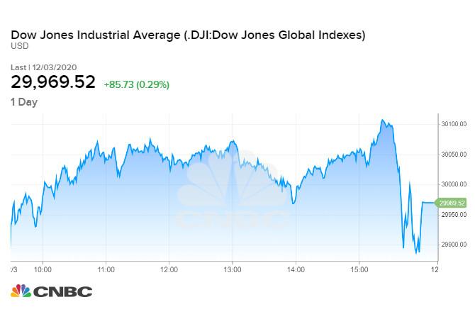 Diễn biến chỉ số Dow Jones phiên 03/12/2020