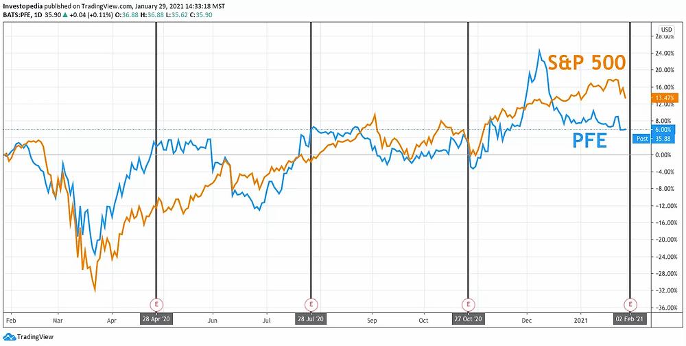 Đồ thị giá cổ phiếu Pfizer so với S&P 500