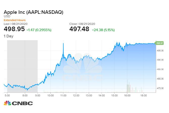 Diễn biến giá cổ phiếu Apple phiên 21/08 cuối tuần qua