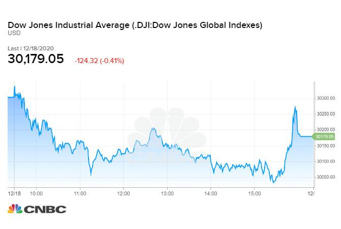 Diễn biến chỉ số Dow Jones phiên cuối tuần 18/12/2020