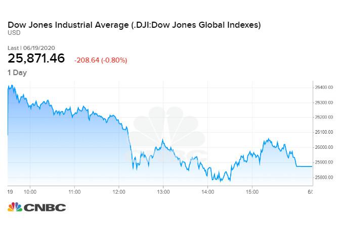 Diễn biến chỉ số Dow Jones phiên cuối tuần qua