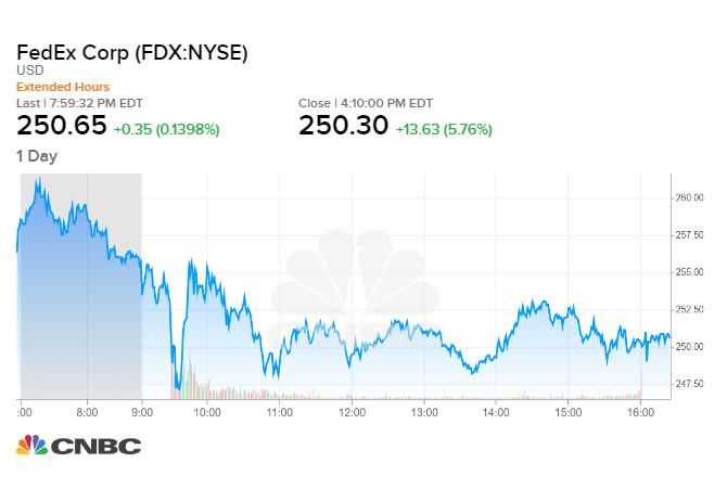 Giá cổ phiếu FedEx phiên 16/09 tối qua