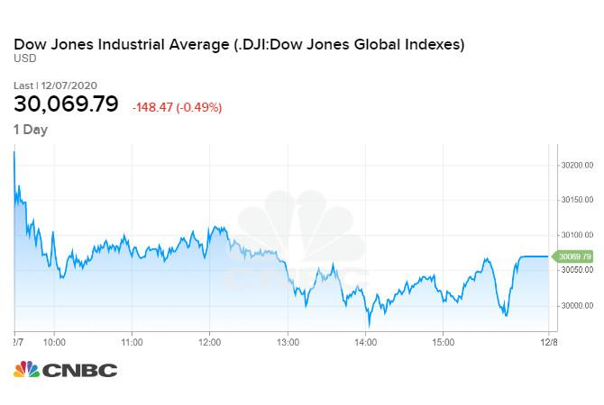 Diễn biến chỉ số Dow Jones phiên 07/12/2020