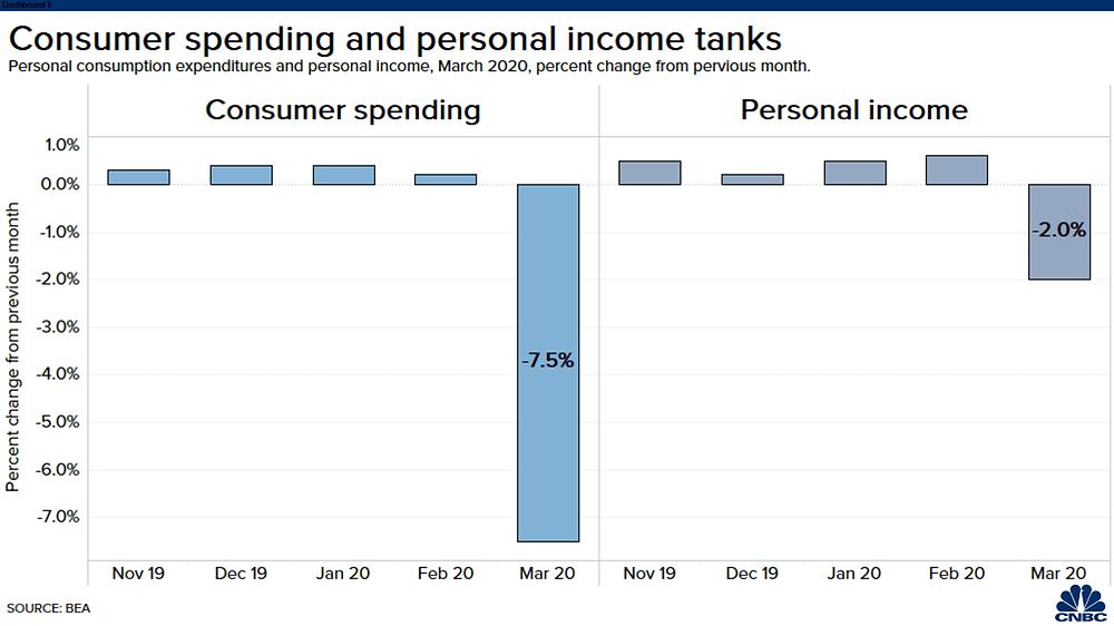 Chi tiêu tiêu dùng Mỹ sụt 7,5% trong tháng 3 vừa qua