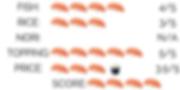 Sushi_Poke Ranking.png