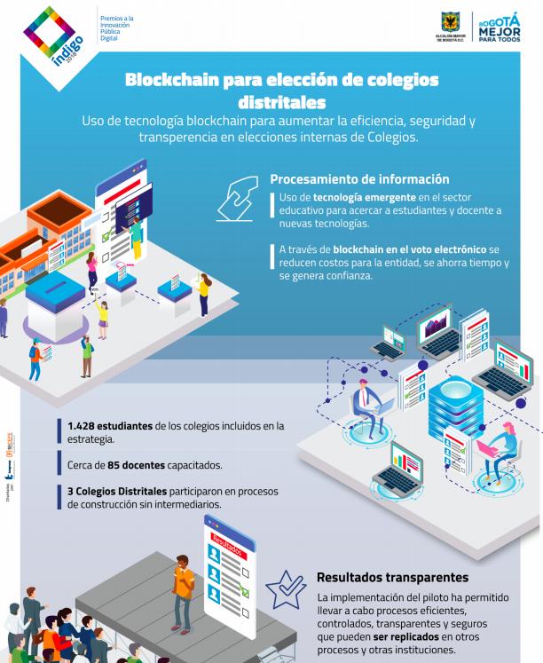 Blockchain en el Distrito de Bogotá