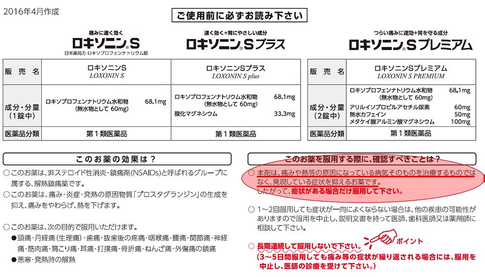 ロキソニン®Sシリーズ成分表