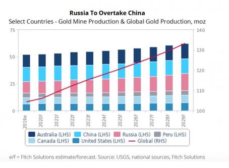 Gã khổng lồ Nga sẽ vượt mặt Trung Quốc thống trị thị trường vàng vào năm 2029