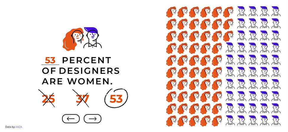 53PercentOfDesignersAreWomen