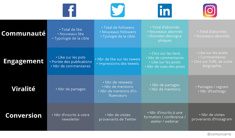 Indicateurs de performance sur les médias sociaux - KPI comuncarre