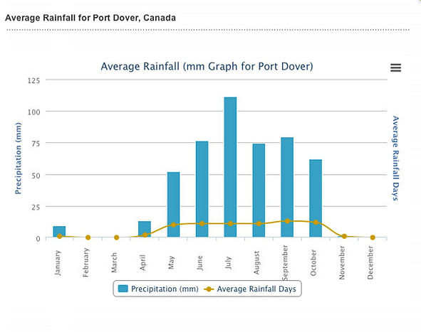 Graph showing average rain fall per month in Port dover.