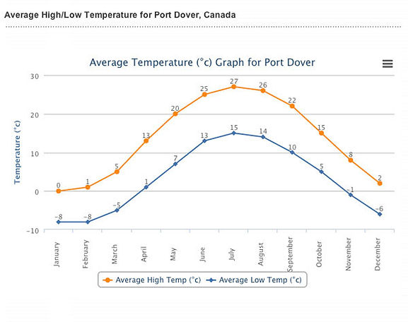 Graph showing average monthly temperature in Port Dover.