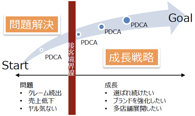 PDCA,クレーム,売上,問題解決,成長戦略