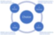 Discover-Dream-Design-Deliver-AI-Process