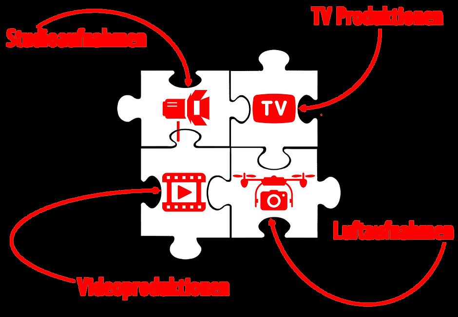 Peter Steger-Video, TV- und Filmproduktion, Studio, Luft- und Flugaufnahmen, Kompetenzen
